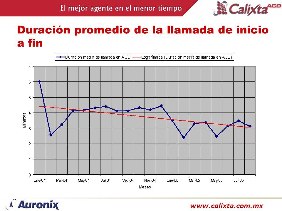 www.calixta.com.mx Duración promedio de la llamada de inicio a fin
