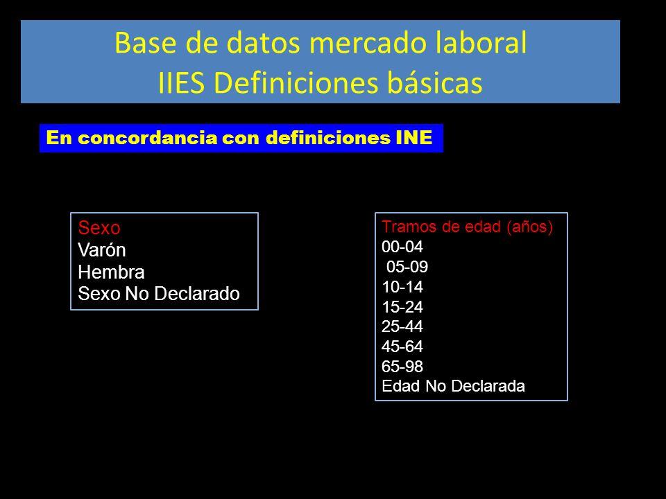 Base de datos mercado laboral IIES Definiciones básicas Tramos de edad (años) 00-04 05-09 10-14 15-24 25-44 45-64 65-98 Edad No Declarada Sexo Varón H