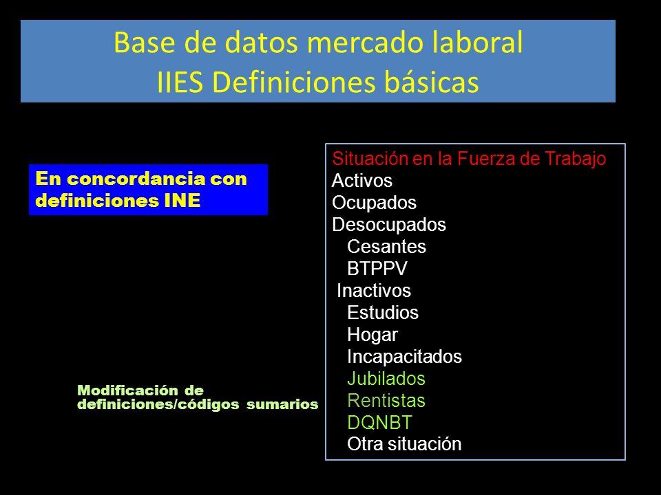 Base de datos mercado laboral IIES Definiciones básicas En concordancia con definiciones INE Situación en la Fuerza de Trabajo Activos Ocupados Desocu