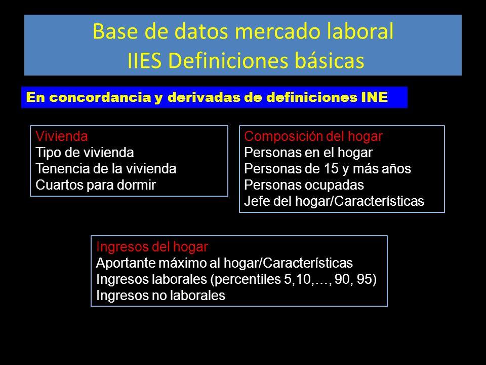 Base de datos mercado laboral IIES Definiciones básicas Ingresos del hogar Aportante máximo al hogar/Características Ingresos laborales (percentiles 5