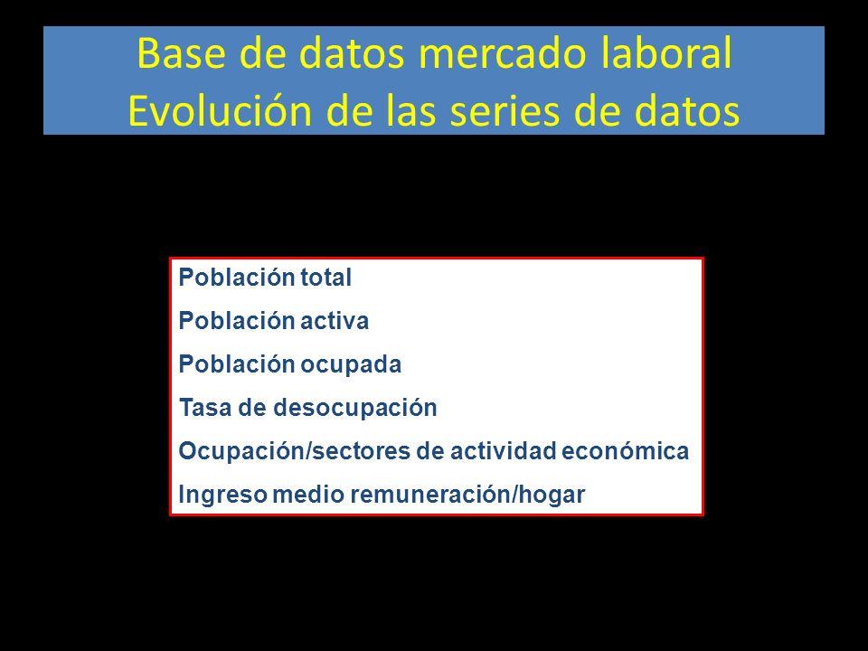 Base de datos mercado laboral Evolución de las series de datos Población total Población activa Población ocupada Tasa de desocupación Ocupación/secto