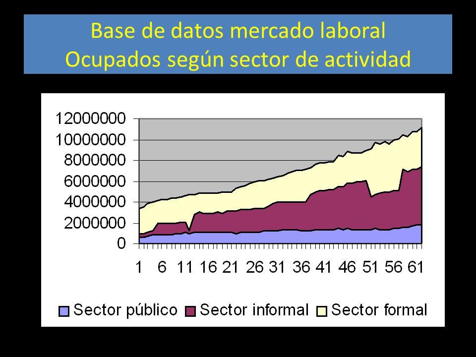 Base de datos mercado laboral Ocupados según sector de actividad