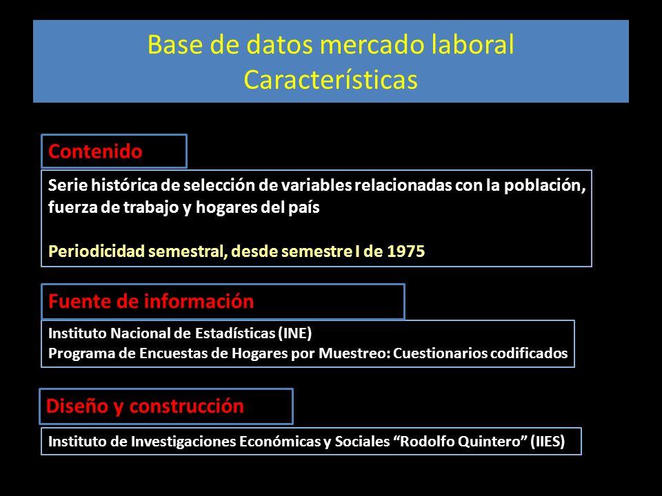 Base de datos mercado laboral Características Serie histórica de selección de variables relacionadas con la población, fuerza de trabajo y hogares del