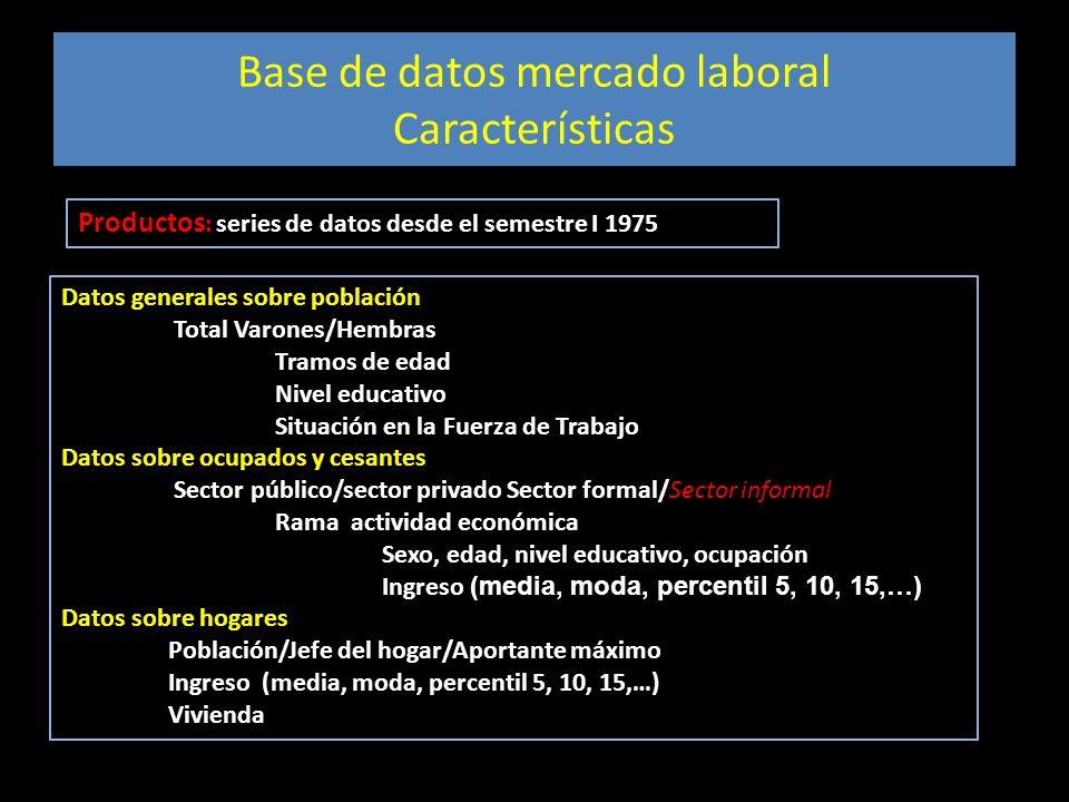 Base de datos mercado laboral Características Productos : series de datos desde el semestre I 1975 Datos generales sobre población Total Varones/Hembr