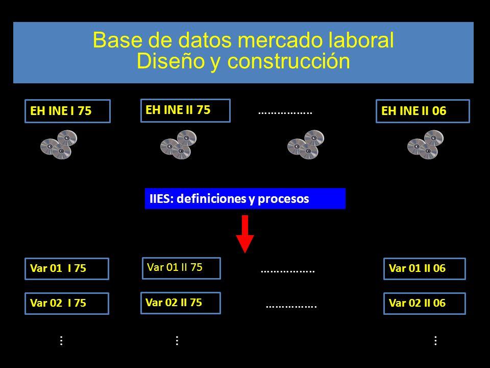 Diseño muestral Base de datos mercado laboral Diseño y construcción EH INE I 75 EH INE II 75 …………….. EH INE II 06 IIES: definiciones y procesos … Var