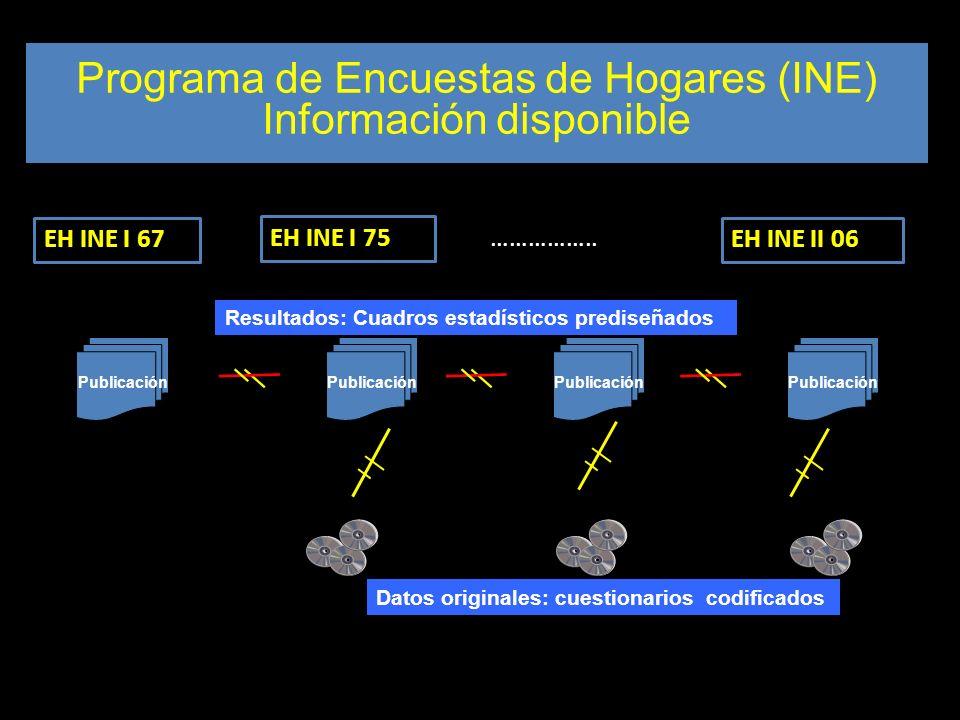 Diseño muestral Programa de Encuestas de Hogares (INE) Información disponible EH INE I 67 EH INE I 75 …………….. EH INE II 06 Publicación Resultados: Cua