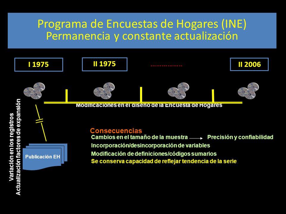 Diseño muestral Programa de Encuestas de Hogares (INE) Permanencia y constante actualización I 1975 II 1975 …………….. II 2006 Modificaciones en el diseñ