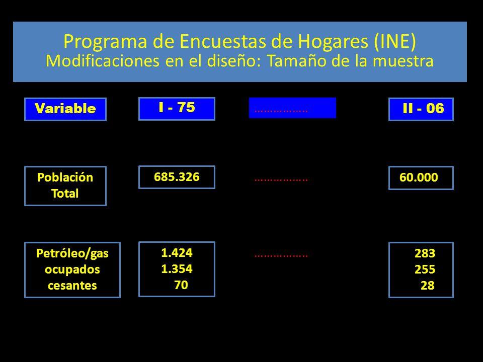 Diseño muestral Programa de Encuestas de Hogares (INE) Modificaciones en el diseño: Tamaño de la muestra Variable I - 75 …………….. II - 06 Población Tot