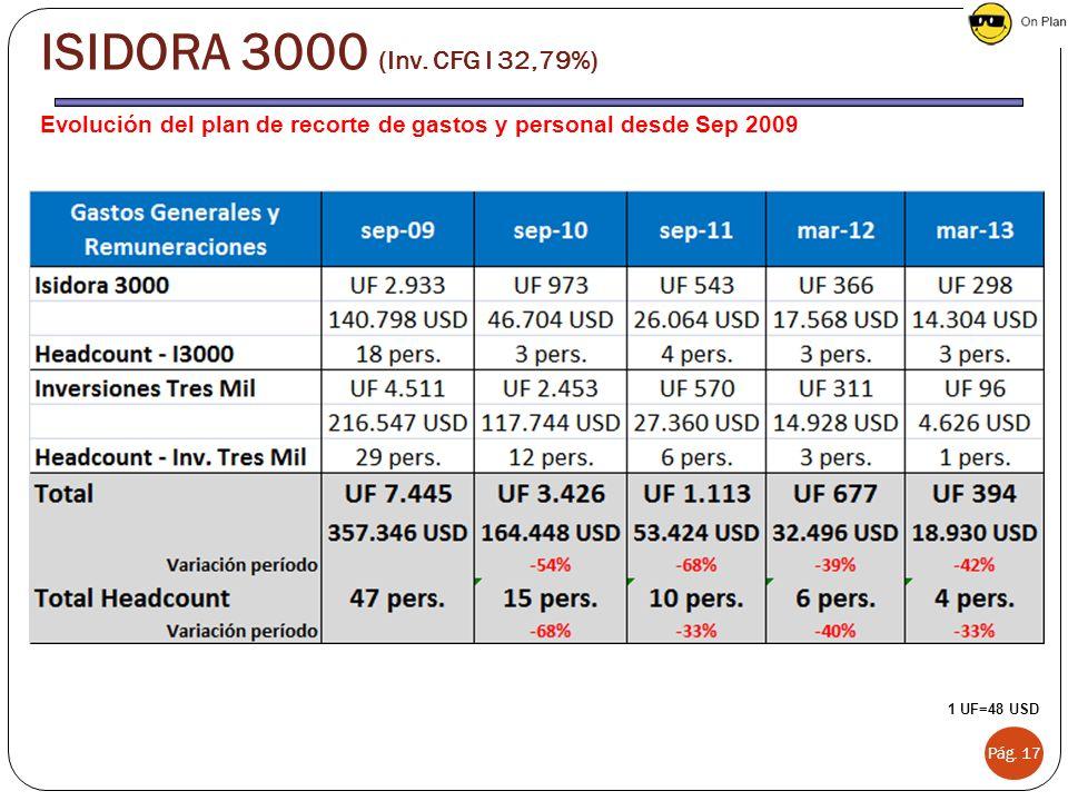 Evolución del plan de recorte de gastos y personal desde Sep 2009 Pág. 17 1 UF=48 USD ISIDORA 3000 (Inv. CFG I 32,79%)