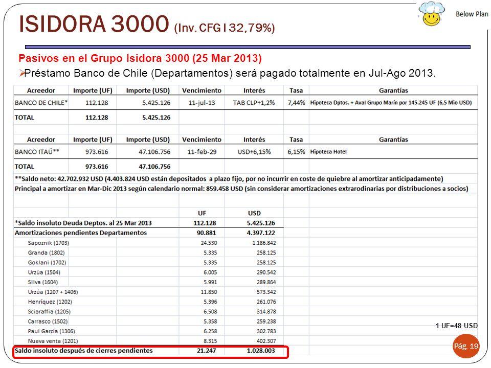 Pasivos en el Grupo Isidora 3000 (25 Mar 2013) Préstamo Banco de Chile (Departamentos) será pagado totalmente en Jul-Ago 2013. Pág. 19 ISIDORA 3000 (I