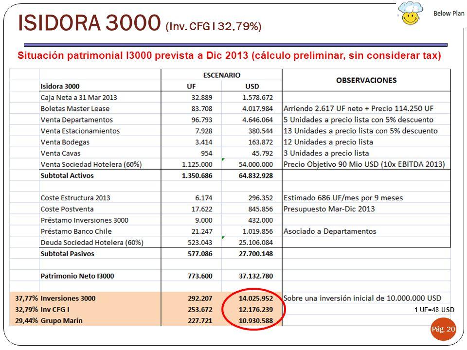 Situación patrimonial I3000 prevista a Dic 2013 (cálculo preliminar, sin considerar tax) Pág. 20 ISIDORA 3000 (Inv. CFG I 32,79%) 1 UF=48 USD