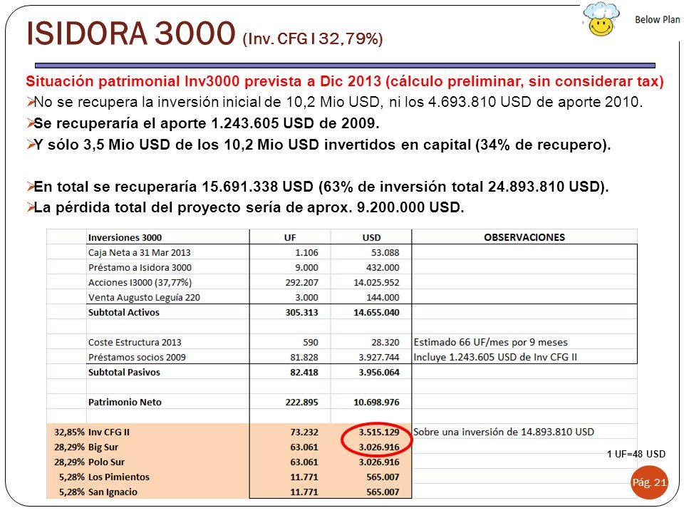 Situación patrimonial Inv3000 prevista a Dic 2013 (cálculo preliminar, sin considerar tax) No se recupera la inversión inicial de 10,2 Mio USD, ni los