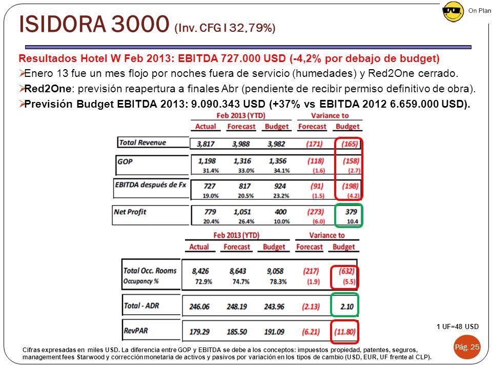 Resultados Hotel W Feb 2013: EBITDA 727.000 USD (-4,2% por debajo de budget) Enero 13 fue un mes flojo por noches fuera de servicio (humedades) y Red2
