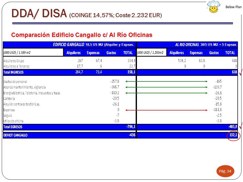 Pág. 34 Comparación Edificio Cangallo c/ Al Río Oficinas DDA/ DISA ( DDA/ DISA (COINGE 14,57%; Coste 2.232 EUR) 30/5 US M2 + 5 Expsas.18,5 US M2 (Alqu