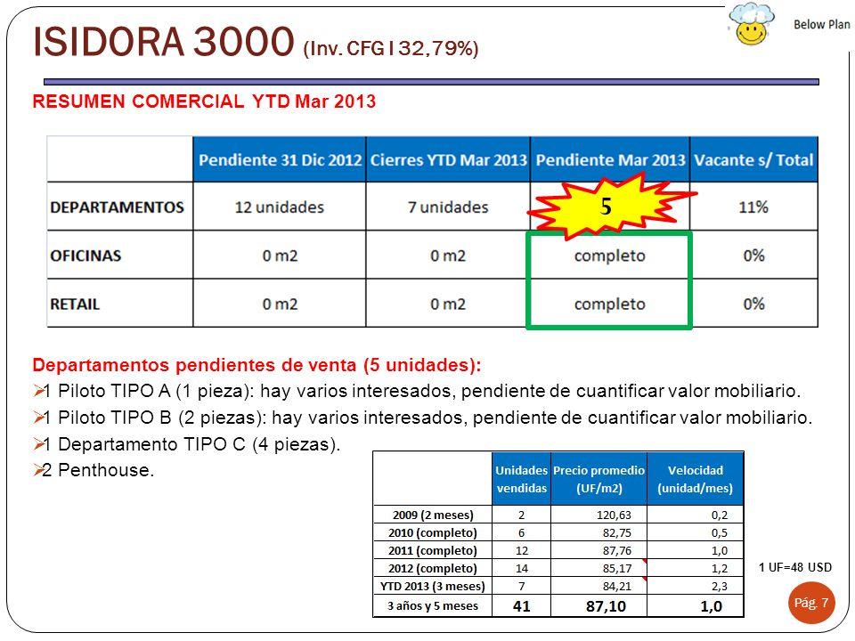 RESUMEN COMERCIAL YTD Mar 2013 Departamentos pendientes de venta (5 unidades): 1 Piloto TIPO A (1 pieza): hay varios interesados, pendiente de cuantif