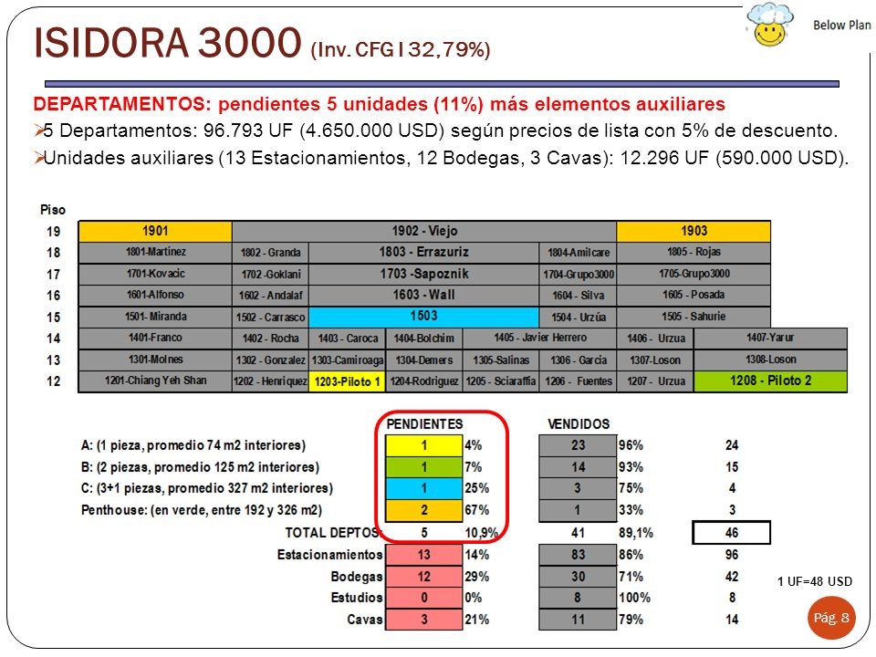 DEPARTAMENTOS: pendientes 5 unidades (11%) más elementos auxiliares 5 Departamentos: 96.793 UF (4.650.000 USD) según precios de lista con 5% de descue