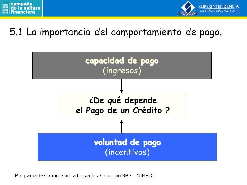 5.Las Centrales de Riesgo (Sesión 8) 5.1La importancia de un buen comportamiento de pago.