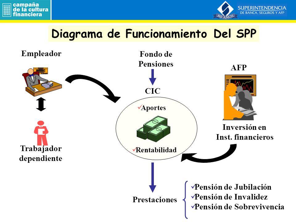 Fondo de Pensiones (10%) Prima de Seguro (% remuneración) Naturaleza de los Aportes Comisión AFP (% remuneración) Invalidez SobrevivenciaG.