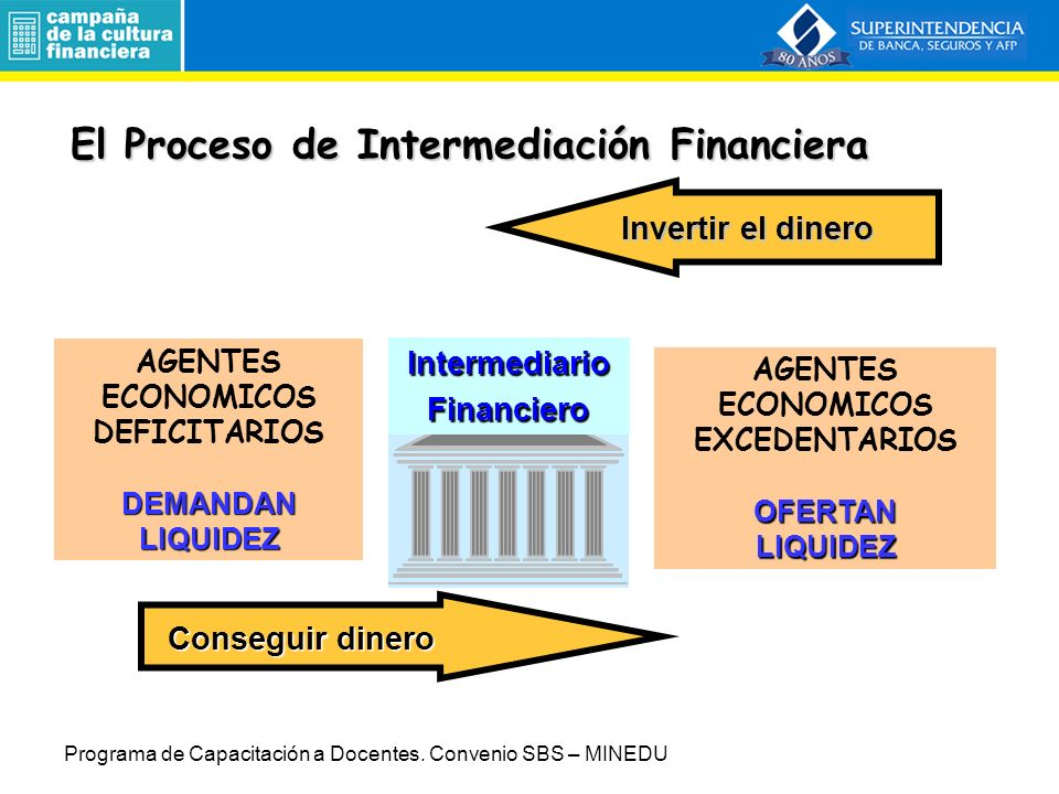 AGENTES ECONOMICOS DEFICITARIOSDEMANDANLIQUIDEZ AGENTES ECONOMICOS EXCEDENTARIOSOFERTANLIQUIDEZ Invertir el dinero Conseguir dinero IntermediarioFinanciero El Proceso de Intermediación Financiera El Proceso de Intermediación Financiera Programa de Capacitación a Docentes.