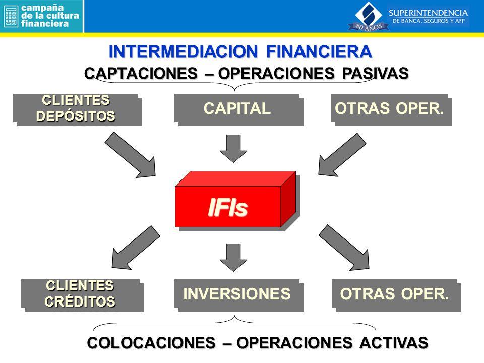 INTERMEDIACION FINANCIERA IFIsIFIs CAPTACIONES – OPERACIONES PASIVAS CAPTACIONES – OPERACIONES PASIVAS CLIENTESDEPÓSITOSCLIENTESDEPÓSITOS CAPITAL OTRAS OPER.