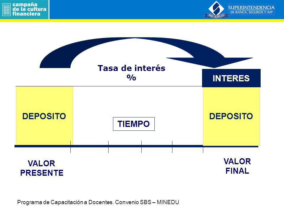 Productos Bancarios y Financieros 3.1.2 Depósitos a plazo.
