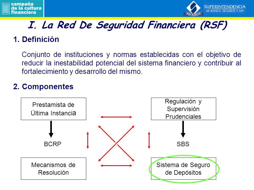 3.1.6 Fondo de Seguro de Depósitos (FSD) 1.La Red de Seguridad Financiera 2.