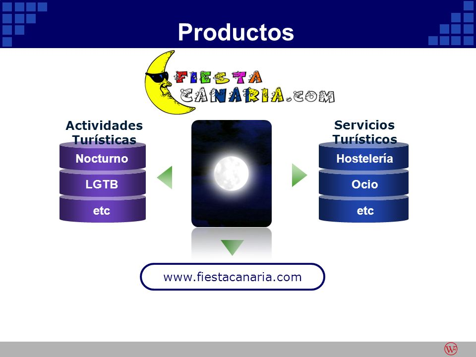 Productos www.fiestacanaria.com Nocturno LGTB etc Hostelería Ocio etc Servicios Turísticos Actividades Turísticas