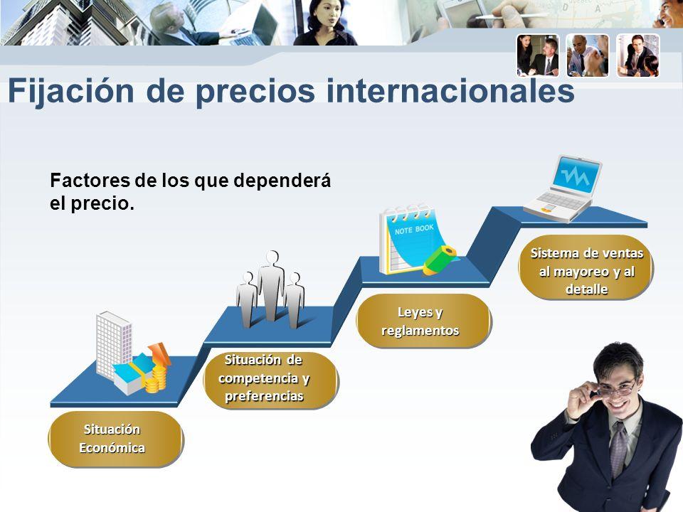 Fijación de precios internacionales Situación Económica Factores de los que dependerá el precio.