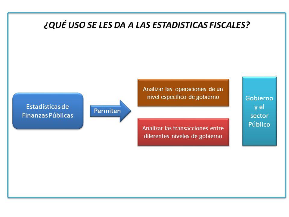 Estadísticas de Finanzas Públicas Analizar las operaciones de un nivel específico de gobierno Analizar las transacciones entre diferentes niveles de g