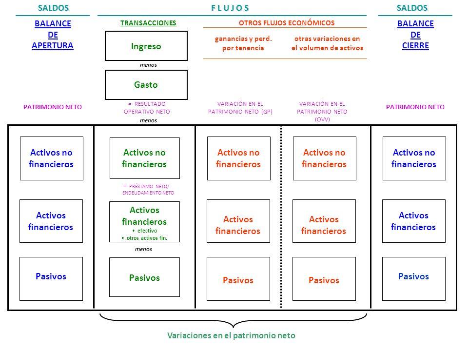 31 BALANCE DE APERTURA PATRIMONIO NETO Activos no financieros Activos financieros Pasivos Variaciones en el patrimonio neto F L U J O S BALANCE DE CIE