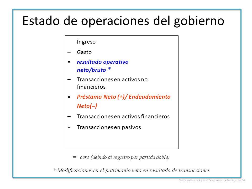 Estado de operaciones del gobierno Ingreso –Gasto =resultado operativo neto/bruto * –Transacciones en activos no financieros =Préstamo Neto (+)/ Endeu