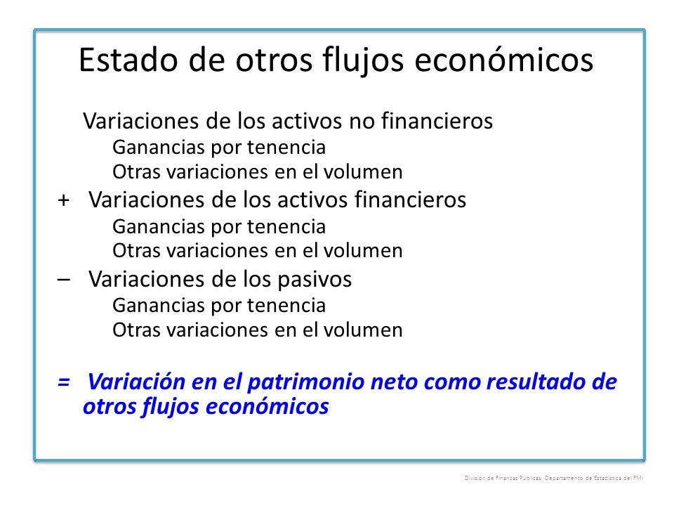 Estado de otros flujos económicos Variaciones de los activos no financieros Ganancias por tenencia Otras variaciones en el volumen + Variaciones de lo