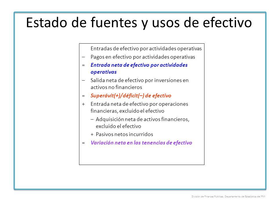 Estado de fuentes y usos de efectivo Entradas de efectivo por actividades operativas –Pagos en efectivo por actividades operativas =Entrada neta de ef