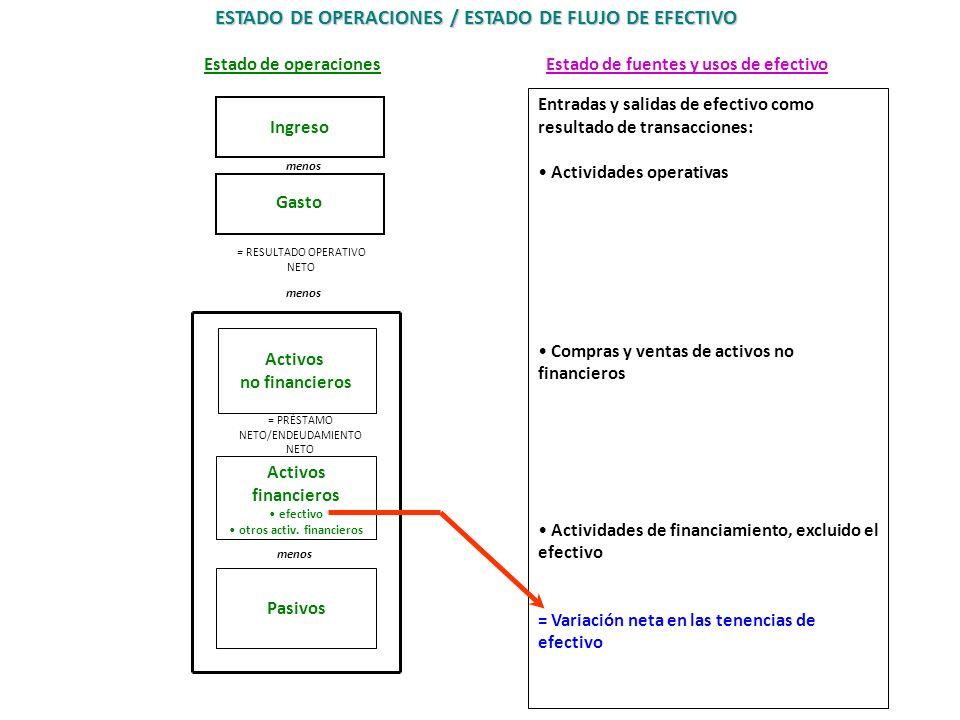 55 Estado de operaciones Ingreso Gasto = RESULTADO OPERATIVO NETO menos Activos no financieros = PRÉSTAMO NETO/ENDEUDAMIENTO NETO menos Pasivos Activo