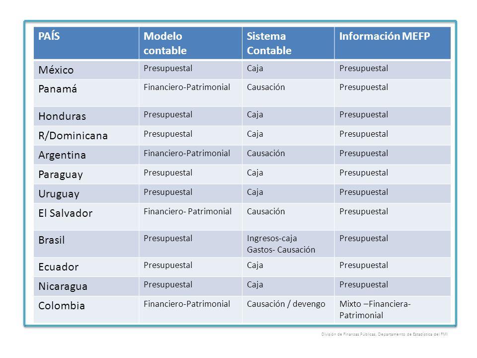 PAÍSModelo contable Sistema Contable Información MEFP México PresupuestalCajaPresupuestal Panamá Financiero-PatrimonialCausaciónPresupuestal Honduras