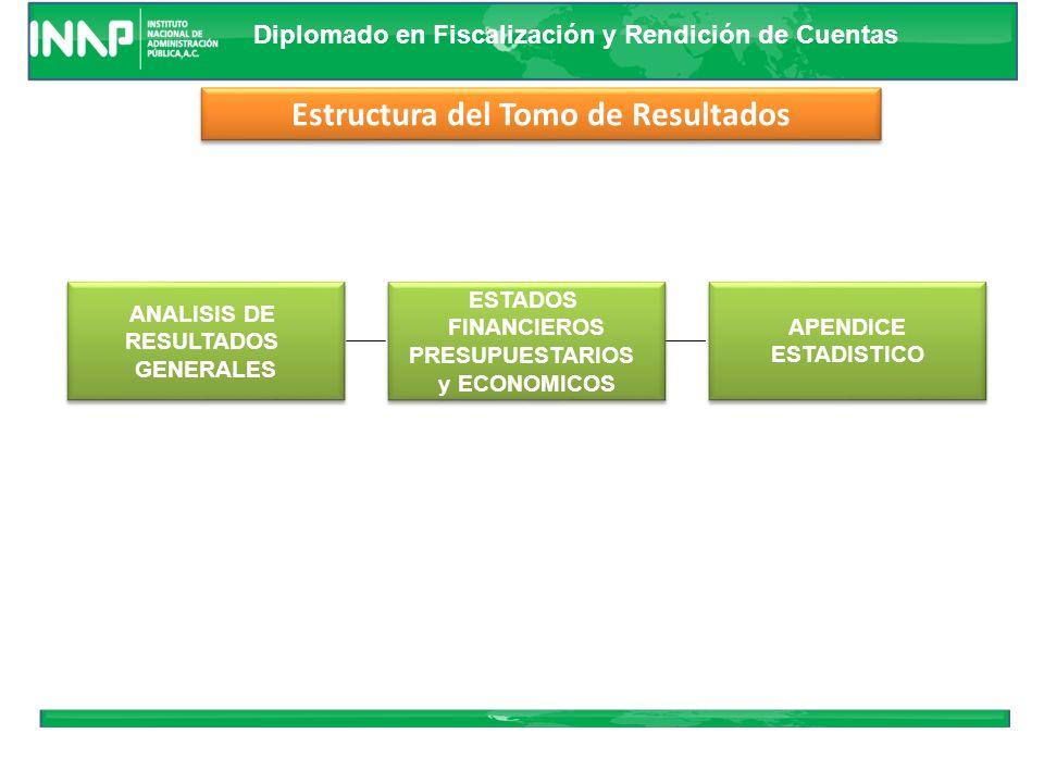 Diplomado en Fiscalización y Rendición de Cuentas Garantizar Garantizar Congruencia de la Información para el Análisis y Evaluación Garantizar Garanti