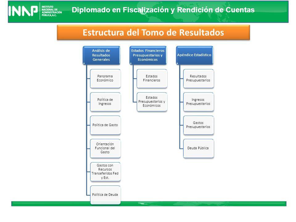 Diplomado en Fiscalización y Rendición de Cuentas ANALISIS DE RESULTADOS GENERALES ANALISIS DE RESULTADOS GENERALES ESTADOS FINANCIEROS PRESUPUESTARIOS y ECONOMICOS ESTADOS FINANCIEROS PRESUPUESTARIOS y ECONOMICOS APENDICE ESTADISTICO APENDICE ESTADISTICO Estructura del Tomo de Resultados