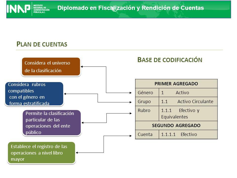 Diplomado en Fiscalización y Rendición de Cuentas BASE DE CODIFICACIÓN Las instrucciones para el manejo de cada una de las cuentas que componen el Plan de Cuentas.