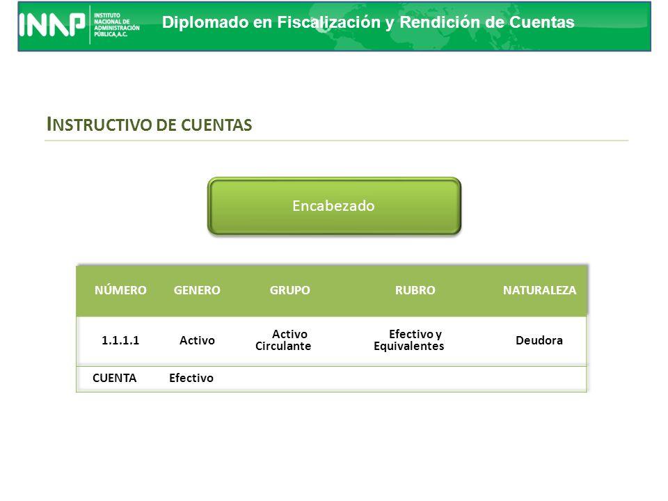 Diplomado en Fiscalización y Rendición de Cuentas RELACIÓN CONTABLE / PRESUPUESTAL P LAN DE CUENTAS