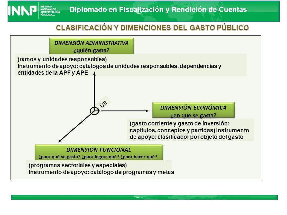 Diplomado en Fiscalización y Rendición de Cuentas PRESUPUESTARIA Ejercicio del Presupuesto Ejecución de la Ley de Ingresos Estimaciones Originales FIN