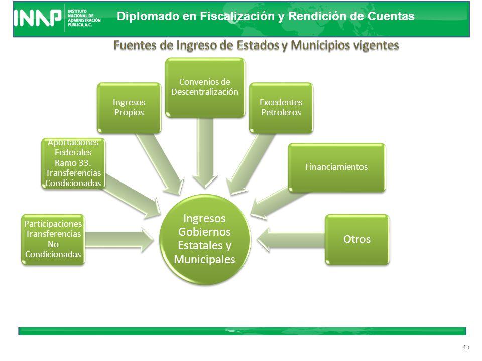 Diplomado en Fiscalización y Rendición de Cuentas IDENTIFICACION DE LOS CONCEPTOS DE INGRESOS Y FUENTES DE FINANCIAMIENTO Ingresos Estatales PROPIOS I