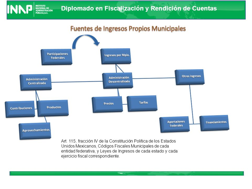 Diplomado en Fiscalización y Rendición de Cuentas 45 Ingresos Gobiernos Estatales y Municipales Participaciones Transferencias No Condicionadas Aporta