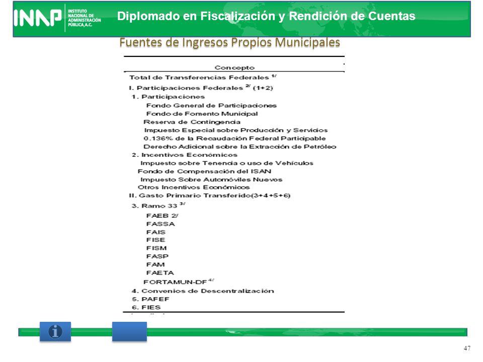 Diplomado en Fiscalización y Rendición de Cuentas Art. 115, fracción IV de la Constitución Política de los Estados Unidos Mexicanos, Códigos Fiscales