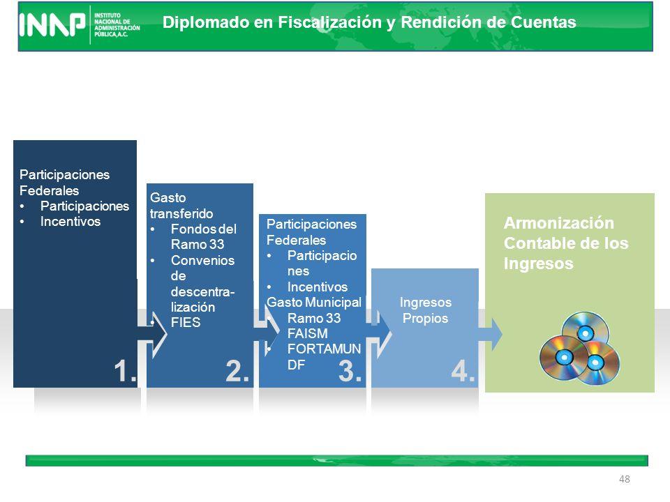Diplomado en Fiscalización y Rendición de Cuentas 47 Fuentes de Ingresos Propios Municipales