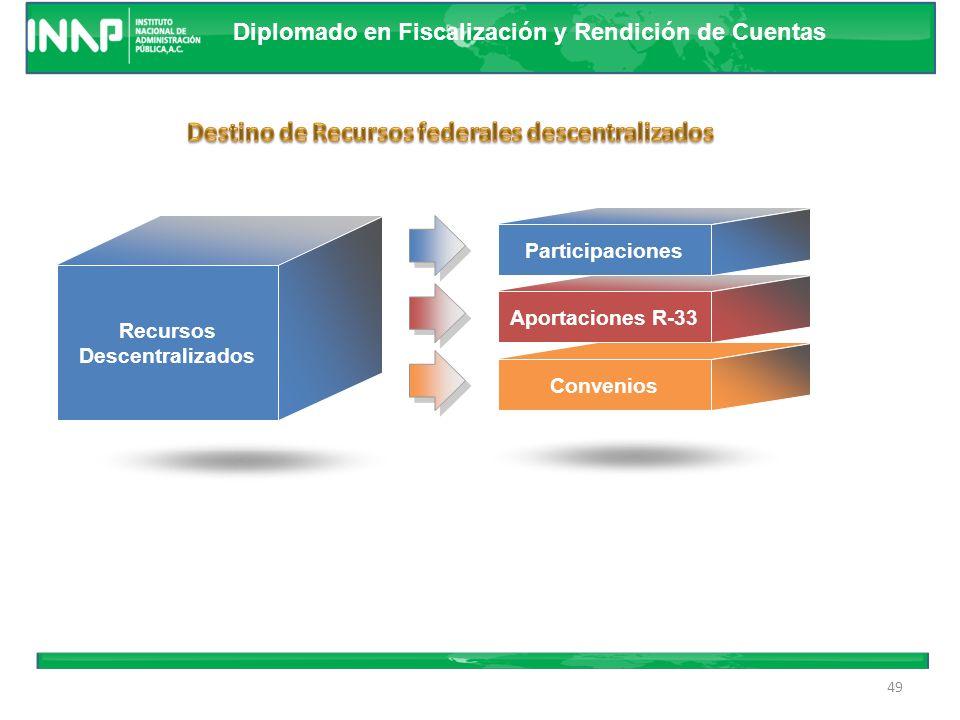 Diplomado en Fiscalización y Rendición de Cuentas 48 1.2.3.4. Participaciones Federales Participaciones Incentivos Gasto transferido Fondos del Ramo 3