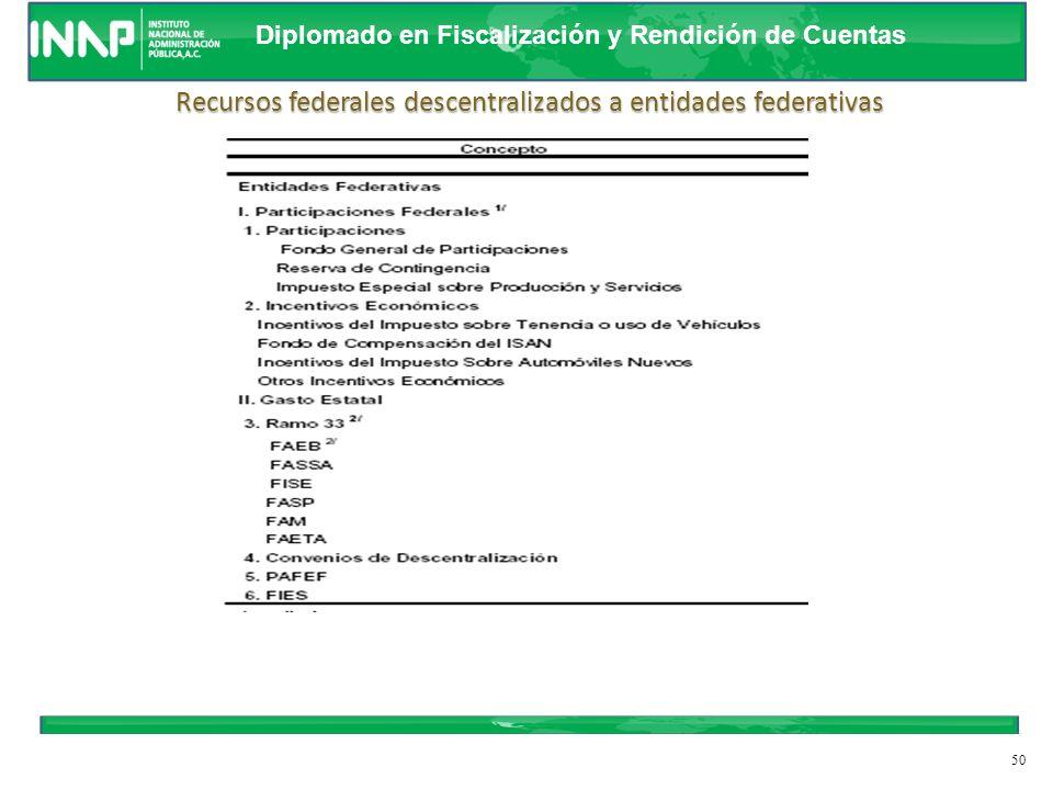 Diplomado en Fiscalización y Rendición de Cuentas 49 ConveniosAportaciones R-33Participaciones Recursos Descentralizados