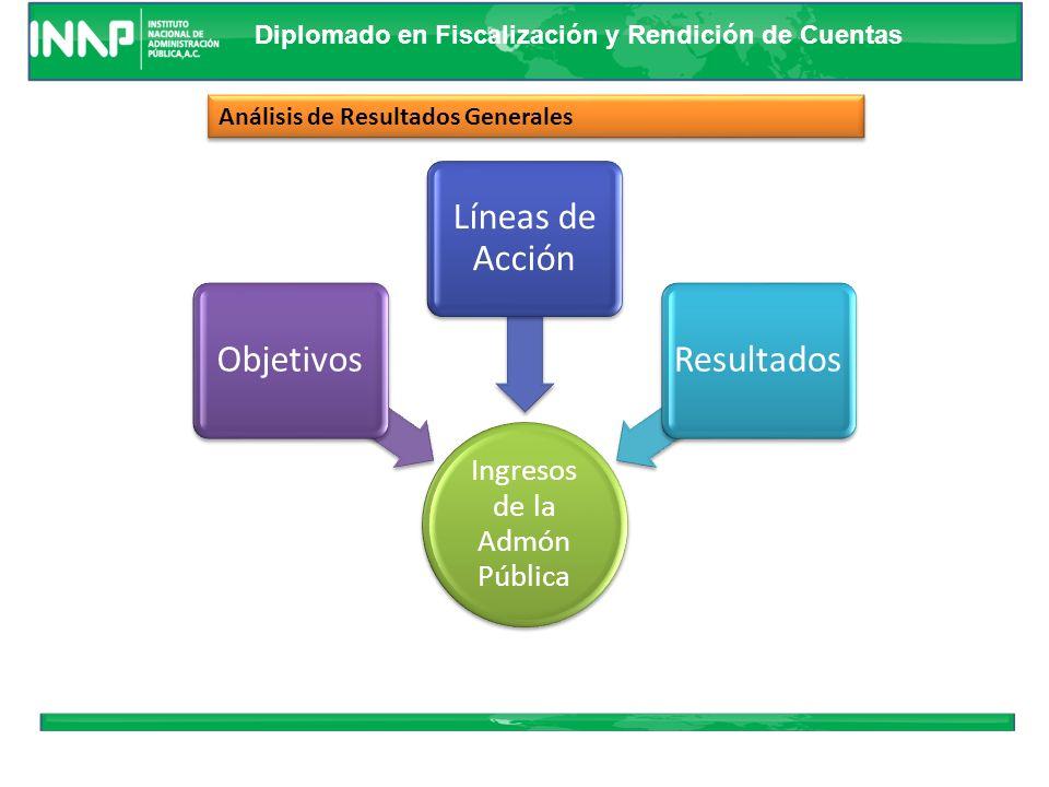 Diplomado en Fiscalización y Rendición de Cuentas Es aprobado en la Ley de Ingresos. Estimado Refleja la asignación presupuestaria en lo relativo a la