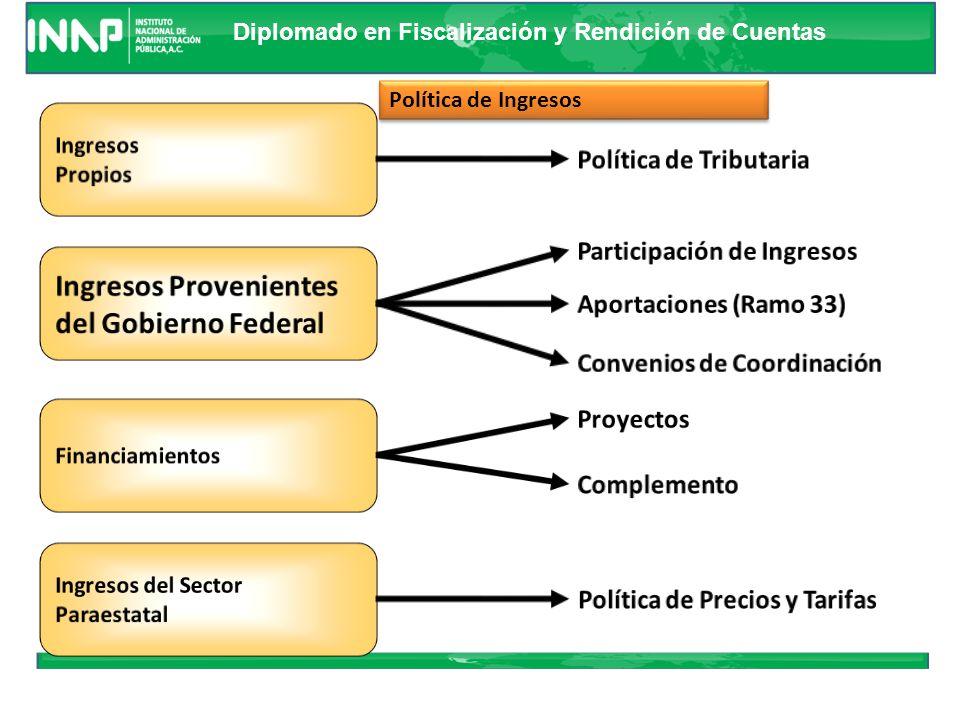 Diplomado en Fiscalización y Rendición de Cuentas Análisis de Resultados Generales Ingresos de la Admón Pública Objetivos Líneas de Acción Resultados