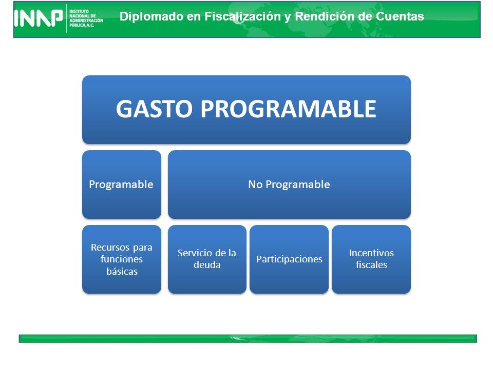 Diplomado en Fiscalización y Rendición de Cuentas Análisis de Resultados Generales Política de Gasto Objetivos de la Política Estrategia General Principales Resultados