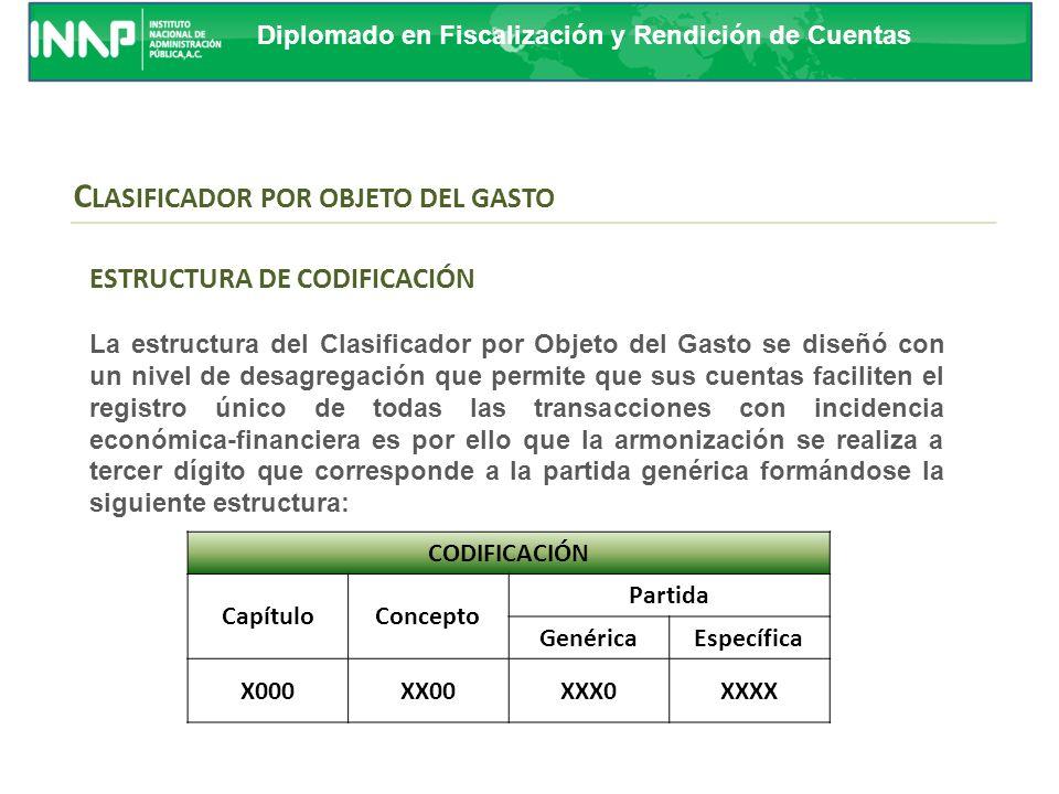 Diplomado en Fiscalización y Rendición de Cuentas GASTO PROGRAMABLE Programable Recursos para funciones básicas No Programable Servicio de la deuda Participaciones Incentivos fiscales